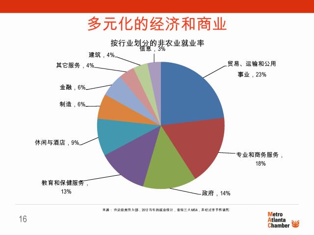 Why Atlanta  Mandarin Chinese_Page_16