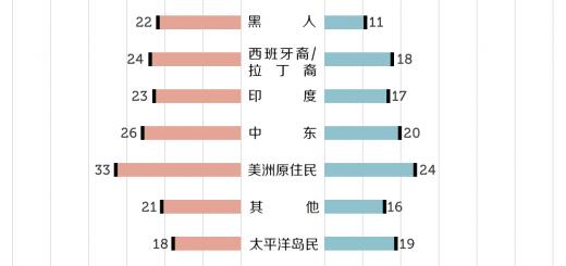 在约会这件事上,亚洲男人与黑人是难兄难弟(组图)