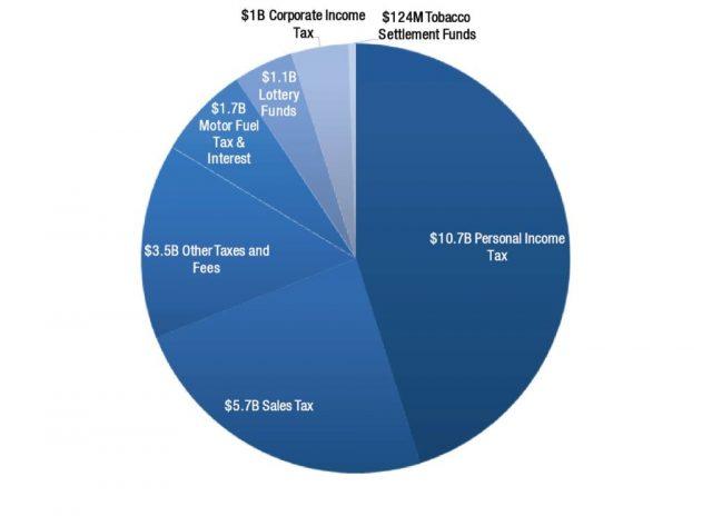 佐治亚州征缴税收大涨,未来经济趋势大好
