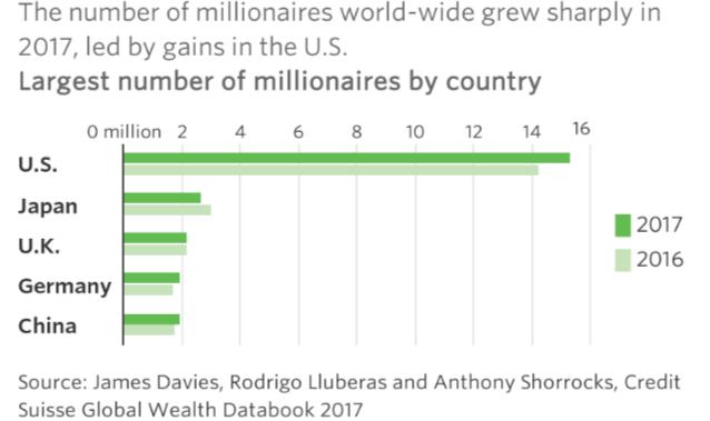 多少钱才能感到幸福 美国有钱人:1.9亿