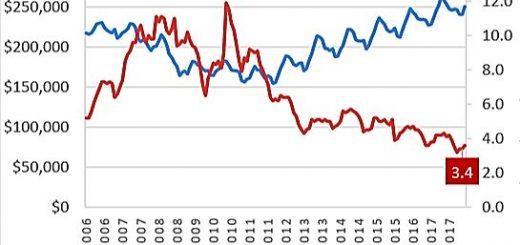中国人赴美购房金额才下降4%,却让美国房地产慌了