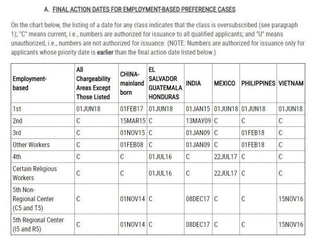 11月移民排期:职业移民项目B表原地踏步