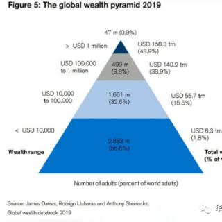 中国首次超过美国,已有100000000人先富起来了,有你吗?