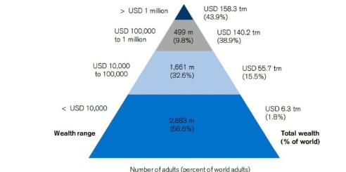 中國首次超過美國,已有100000000人先富起來了,有你嗎?