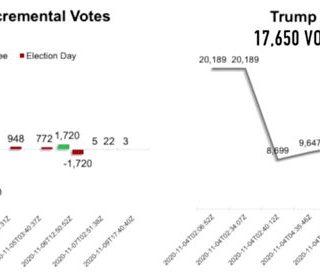 数据学家:乔州将17650张川普选票转给拜登